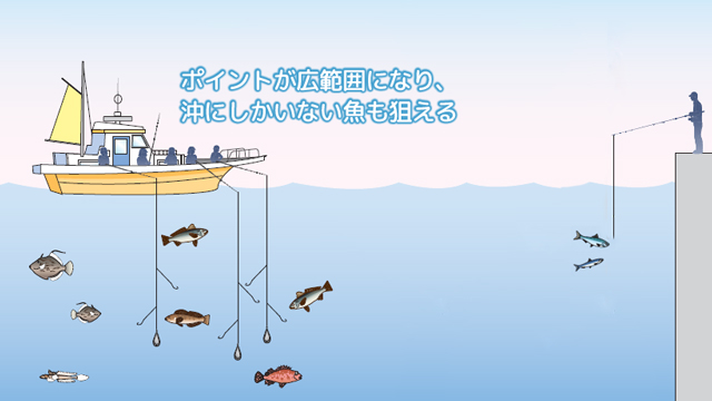 「船釣り」ってどんな釣り
